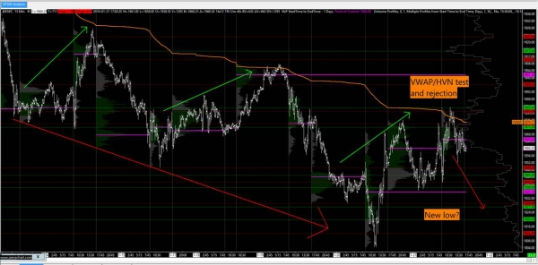 US Stock Market Analysis - VWAP rejection, bearishness to