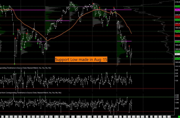 Us Stock Market Analysis - Vwap Rejection, Bearishness To Continue